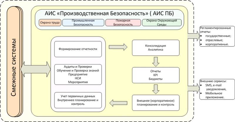 Типовая схема функциональной